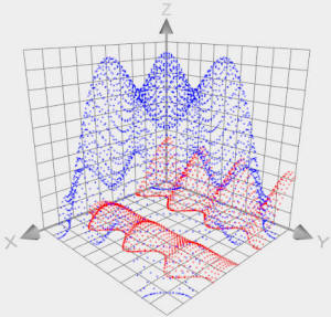 How to plot points in 3D with Graphing Software?