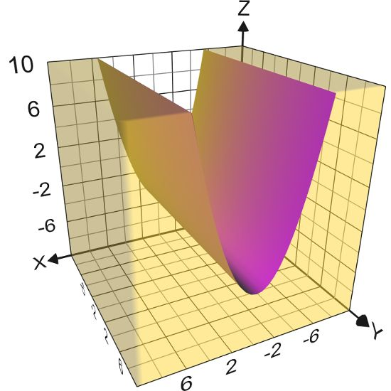 Graphing Calculator 3D - Plot math equations and scatter points with