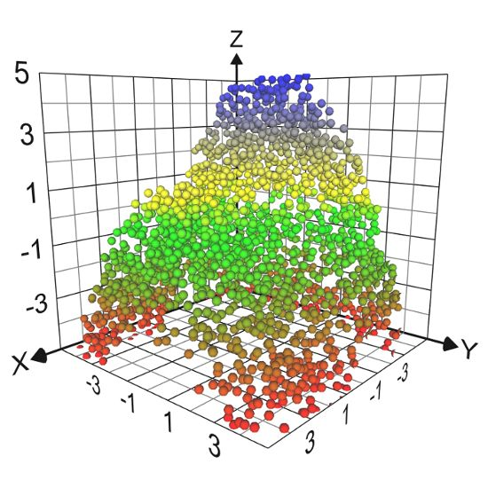 Graphing Calculator 3D - Plot math equations and scatter